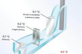 I vantaggi della canalina calda (Warm Edge)